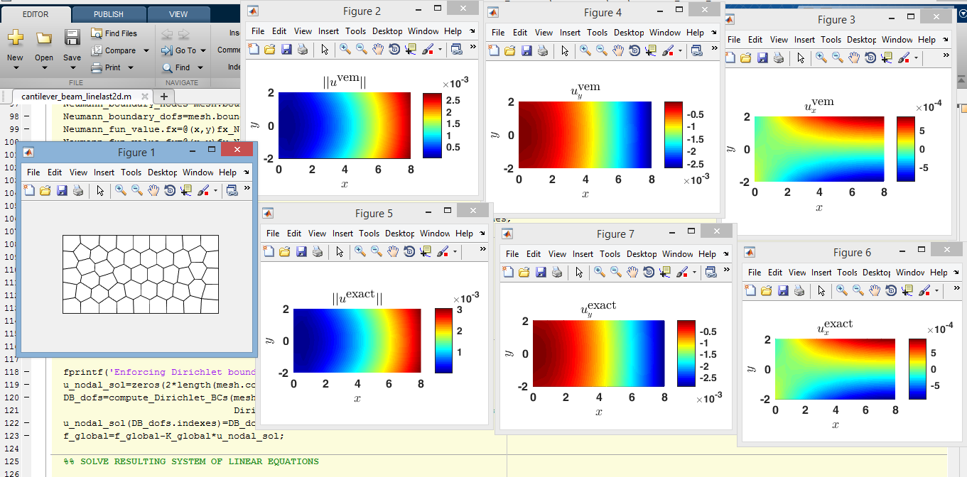 VEMLab: a MATLAB library for the virtual element method – CAMLab