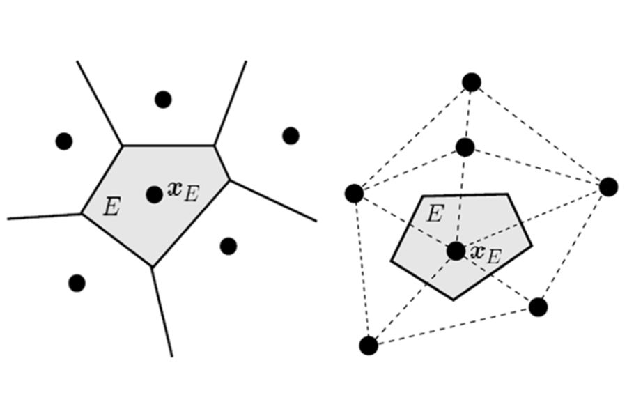 Sample of two-dimensional nodal cells used in nodal integration
